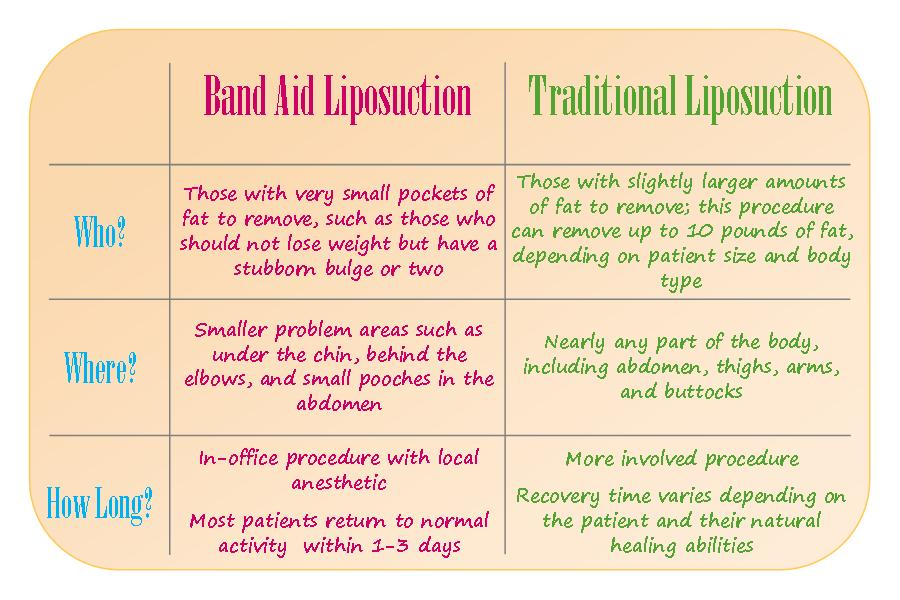 Band Aid Liposuction vs. Traditional Liposuction